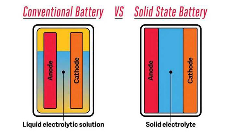 Compare Conventional Battery with Solid State Battery